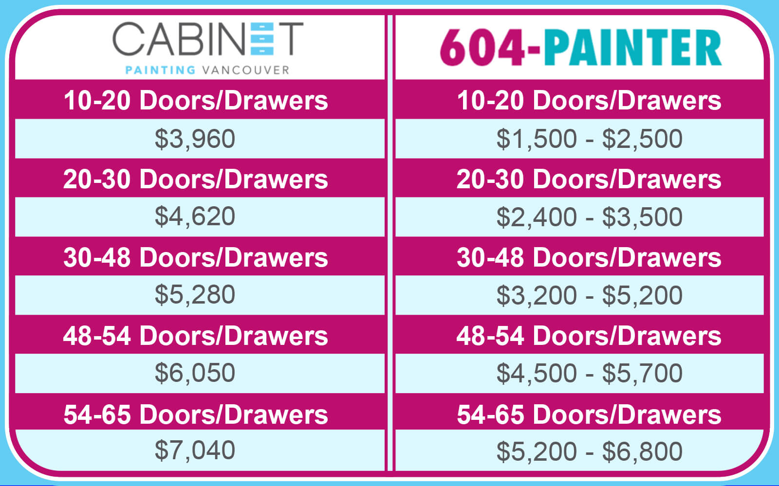 chart of two cabinet refinishing company's pricing